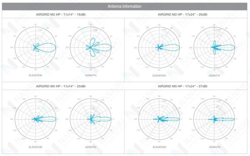 Точка доступа Ubiquiti AirGrid M5 HP 5G23