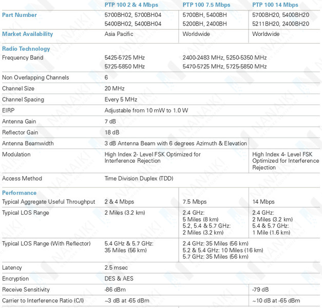 sc 1 st  ???????.?? & ????????? Motorola Canopy Backhaul 2400BH10DD - 43675 ???. ? ???????